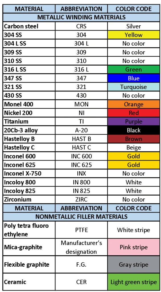 Spiral Wound Gasket Color Code