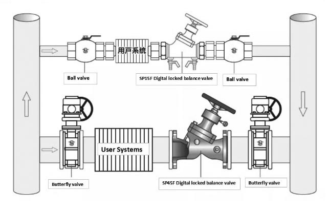 Stainless Steel Balancing Valve Installation Instruction